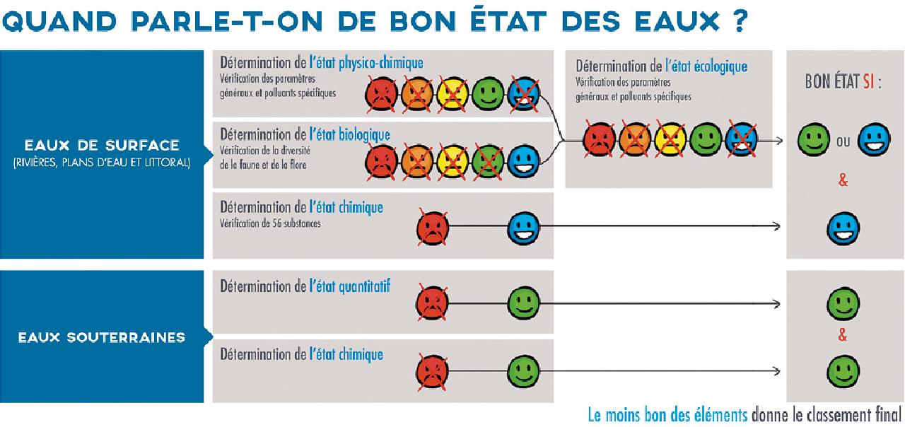 l'infographie propose d'expliquer l'atteinte du bon état des eaux à l'aide de smileys (frimousses) aux couleurs des différents états des eaux